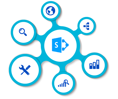 HordernIT SharePoint Development Services